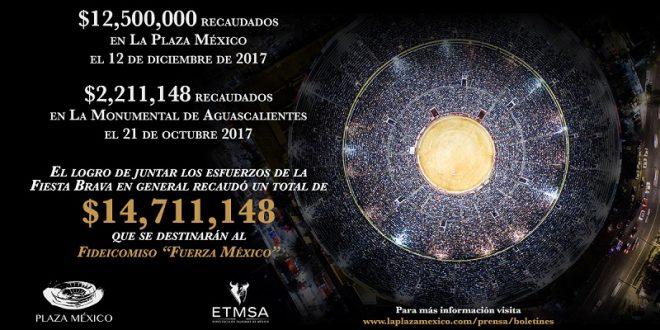 ¡RECAUDAN la MÉXICO y AGÜITAS 14 millones 711 mil 148 pesos PRO DAMNIFICADOS!